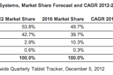 Android is nipping at Apple's heels in the tablet market - Image 1 of 1