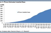 Apple's Q1 iPhone sales may hit 50 million as iPad sales climb to 24 million - Image 1 of 1