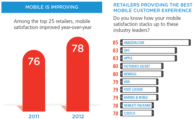 Amazon Apple Mobile Satisfaction Index