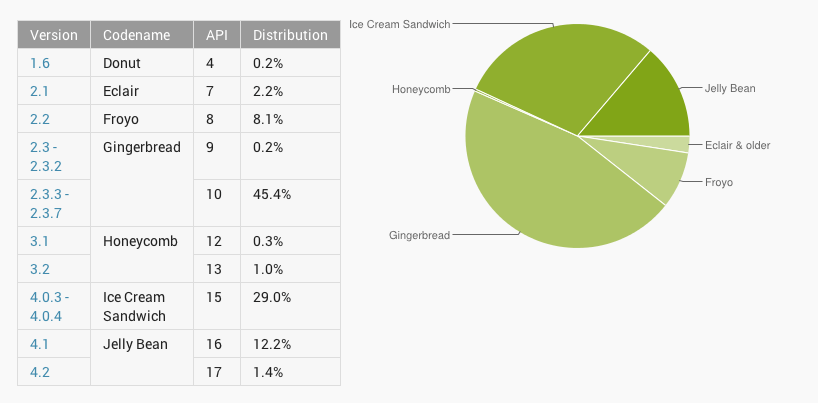 Android Version Distribution February 2013,