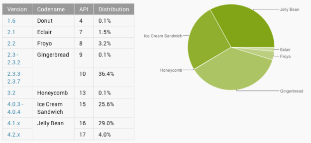 Android Distribution Numbers May 2013