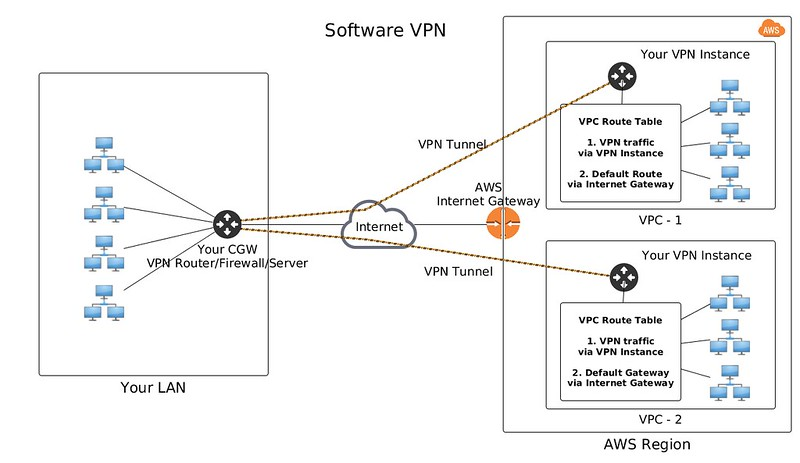 How to connect your LAN to Amazon Virtual Private Cloud - Xmodulo