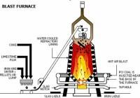 Blast Furnace - PCI diagram | ahumair | Flickr