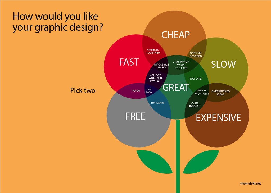 Cheap 3d Wallpaper How Would You Like Your Graphic Design A Funny Venn