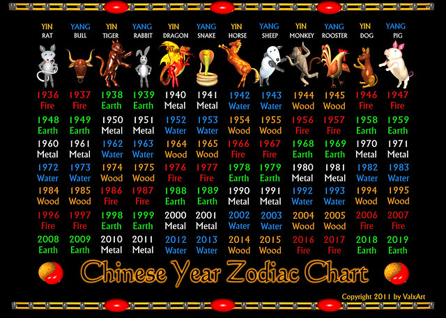 Zodiac Signs Dates Awesome New Zodiac Sign Datesafter Reading This