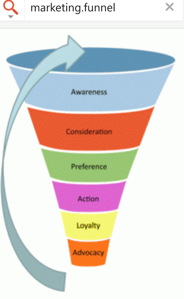 Element E The Marketing Funnel | An Essential Element In Mapping