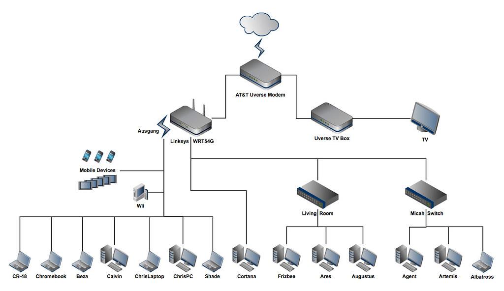 office wireless network diagram