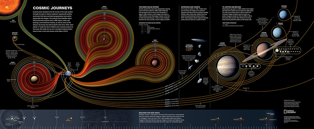 Solar System 3d Wallpaper National Geographic Cosmic Journeys 5w Infographics