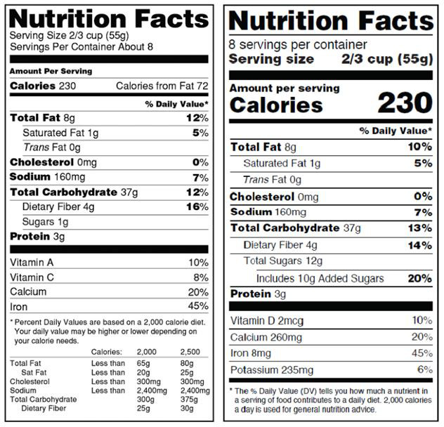 The updated face of food labels The nutrition facts panel - ingredient label template