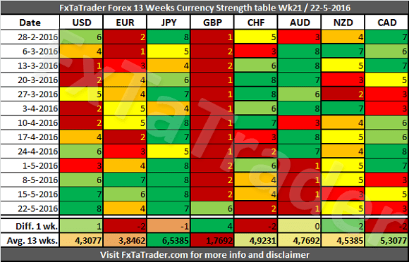 Forex 13 Weeks Currency Strengt Table
