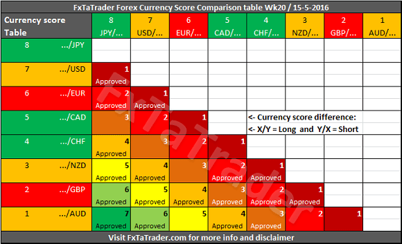 Currency Score Comparison Table