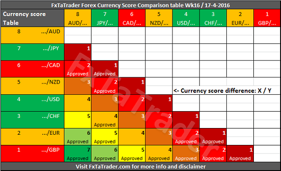 Currency Score Comparison Table Week 16