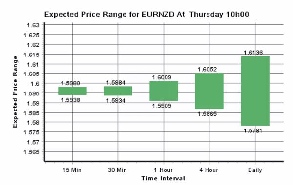Expected Price Range For EUR/NZD At Thursday 10h00