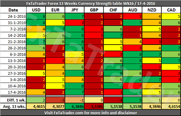 Currency Strength Table