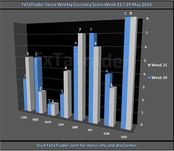 Forex Weekly Currency Score Week 22
