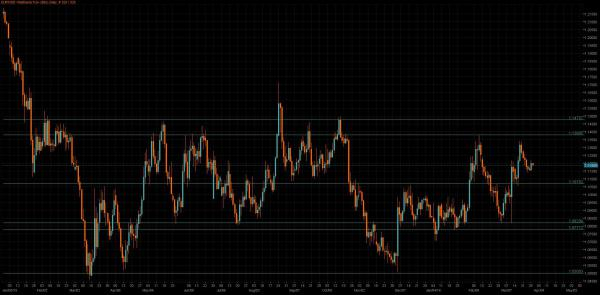 EUR/USD 4 Hourly Chart