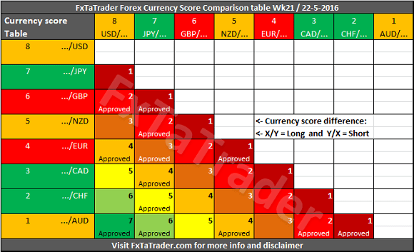 Forex Currency Score Comparison Table