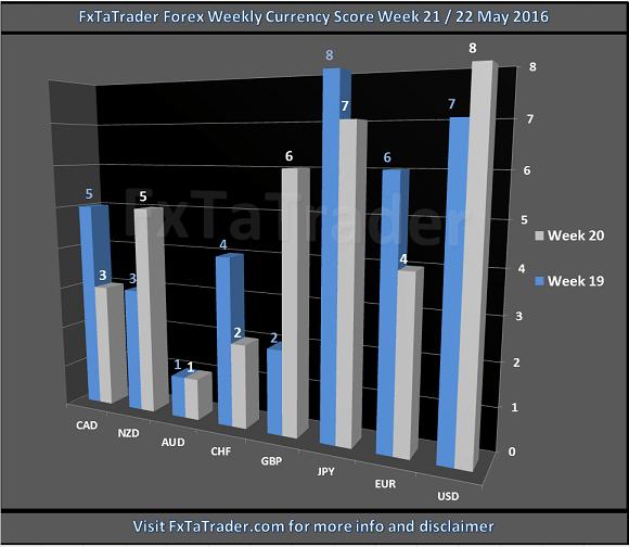 Forex Weekly Currency Score Week 21-22 May 2016