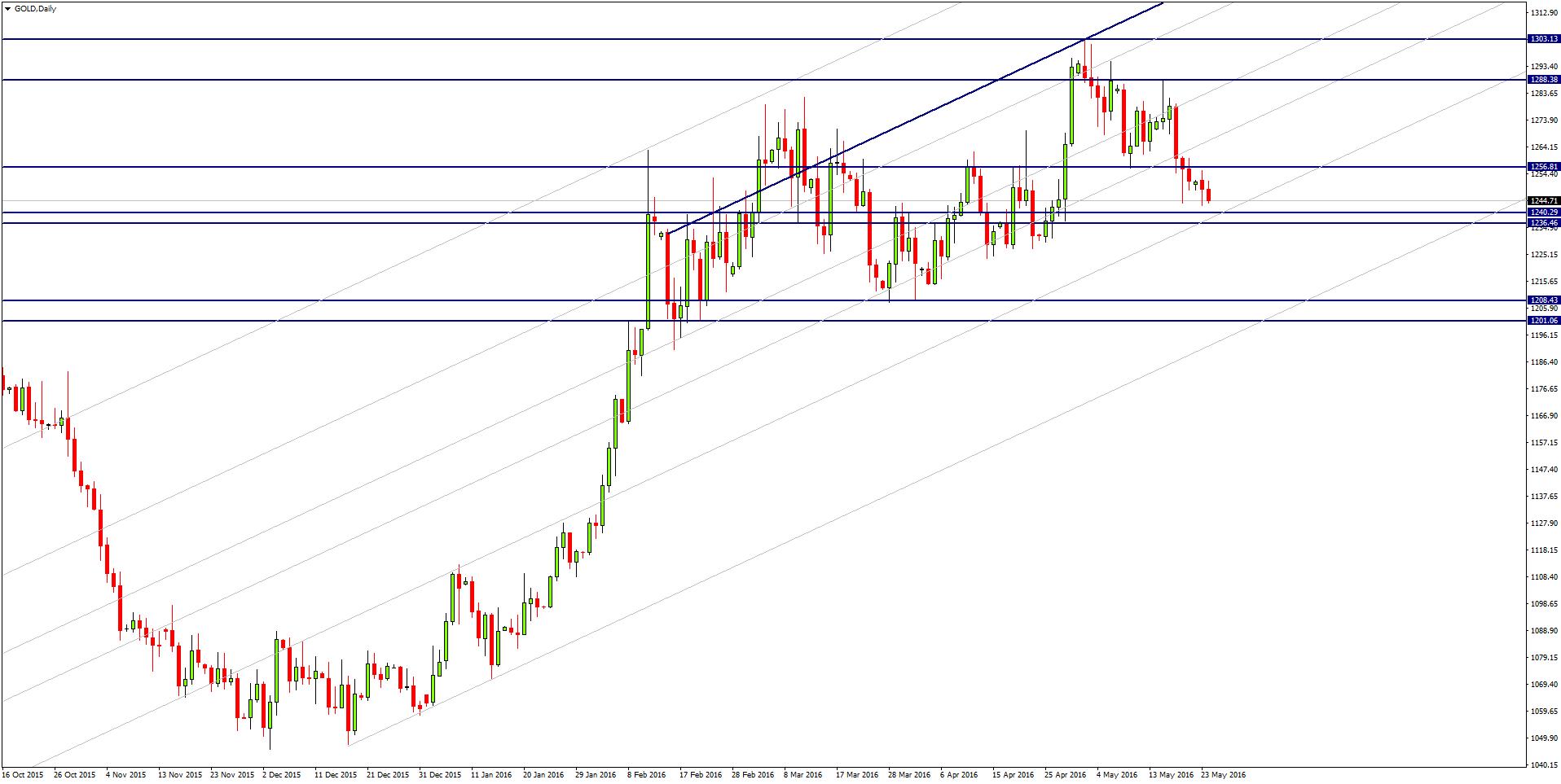 XAU/USD Chart