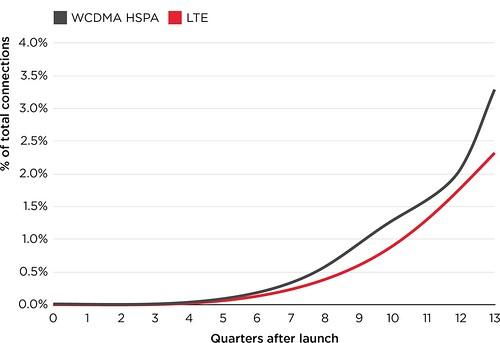 2015-05-14-3g-4g-adoption-rates-latam