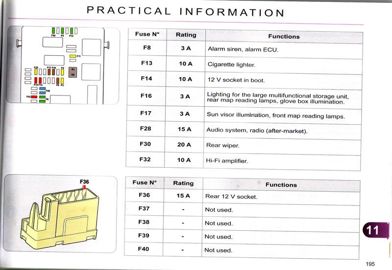 Citroen Xantia Fuse Box Layout Wiring Diagram Library