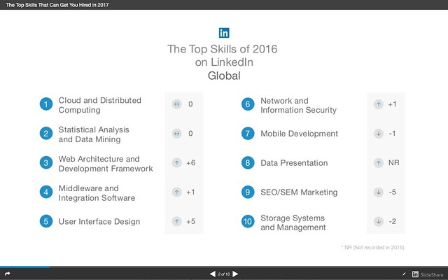 Top Marketing Skills of 2017 - Christopher S Penn Marketing Blog - software skills