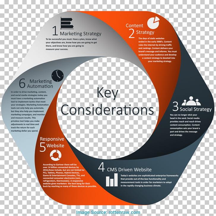 Business plan Marketing plan Mobile marketing Marketing strategy
