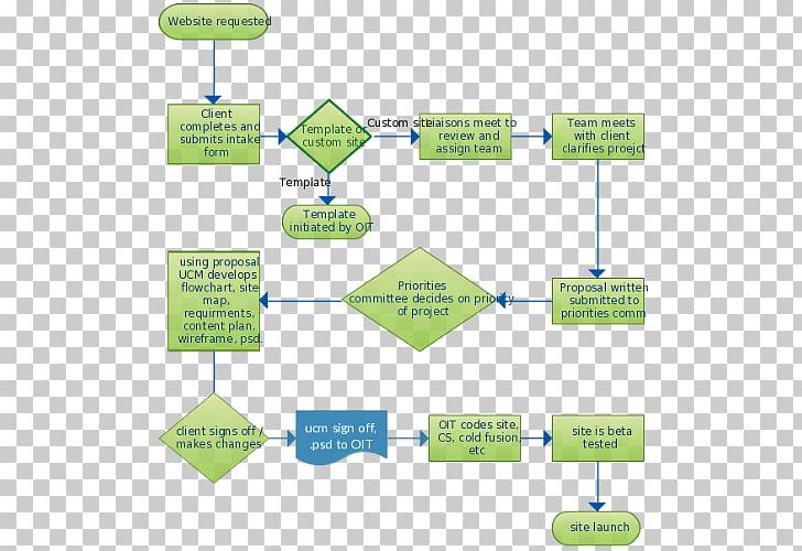 Data flow diagram Flowchart Process flow diagram, flow chart PNG
