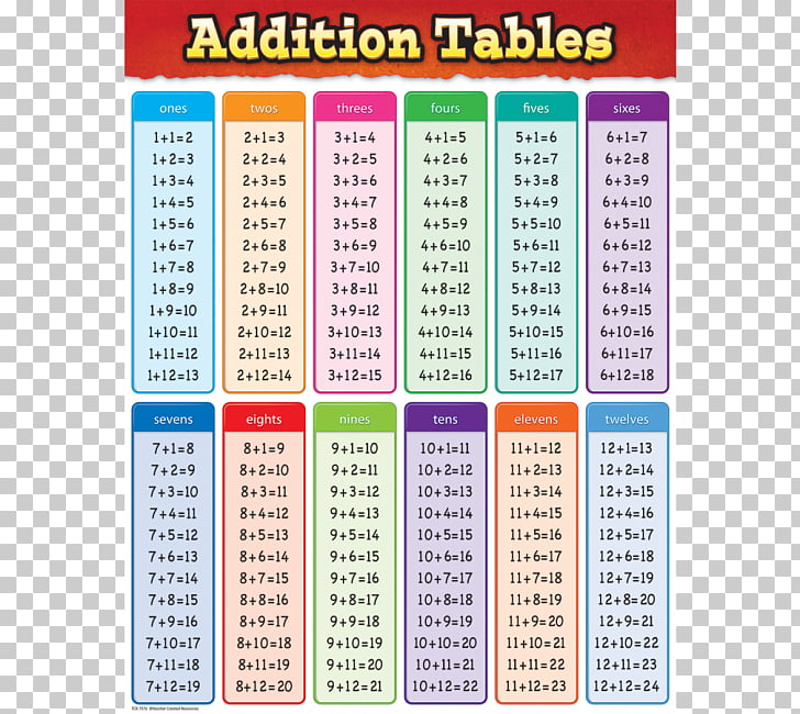 1,198 Subtraction PNG cliparts for free download UIHere - subtraction table