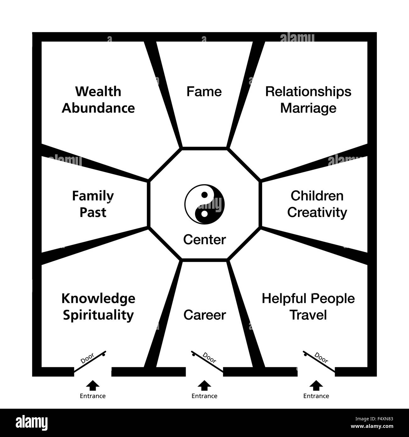 Feng Shui Shop Feng Shui Bagua Classification Of An Exemplary Room In