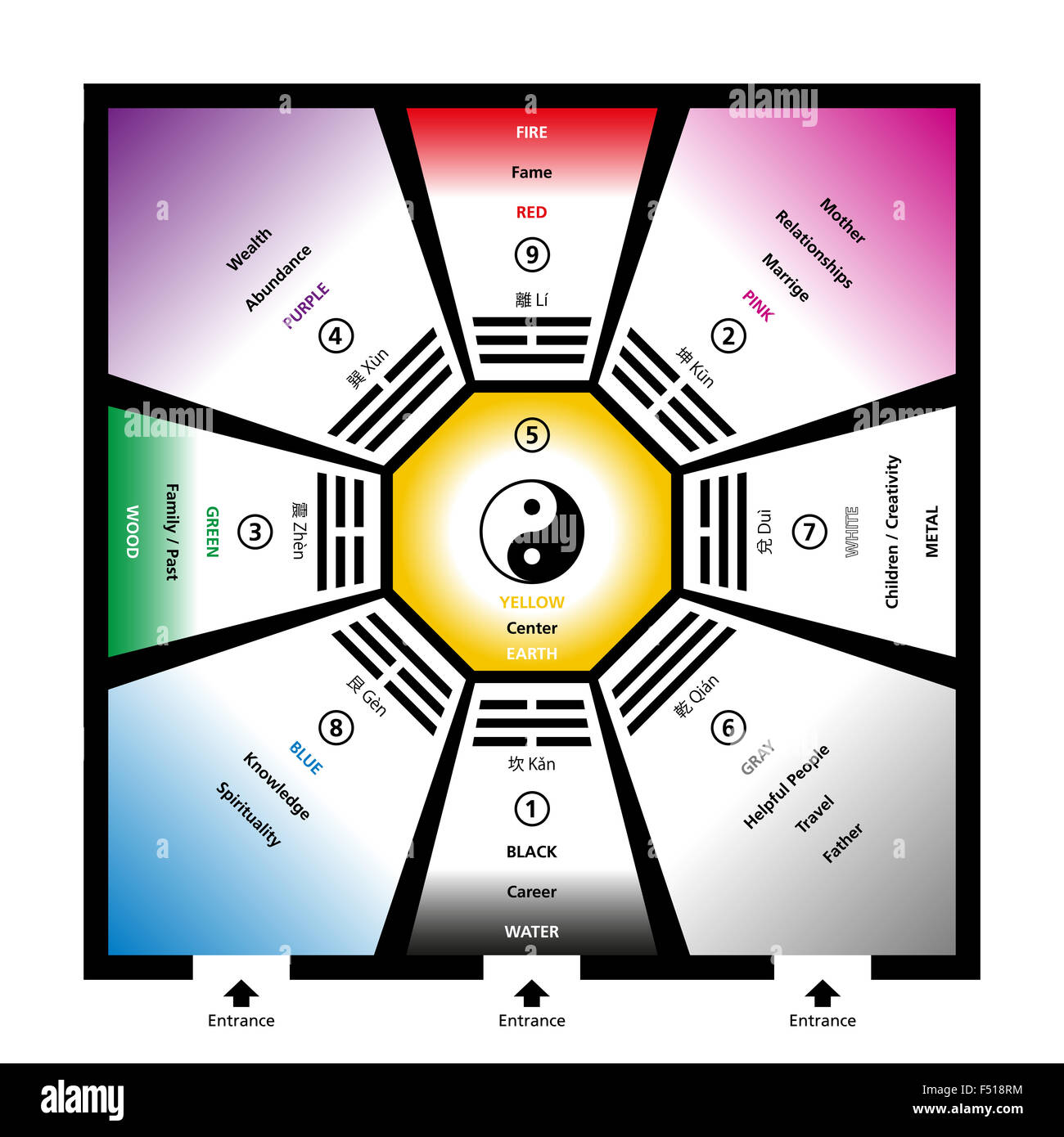 Schlafzimmer Feng Shui Himmelsrichtung Feng Shui Bagua Trigrams With The Five Elements And Their