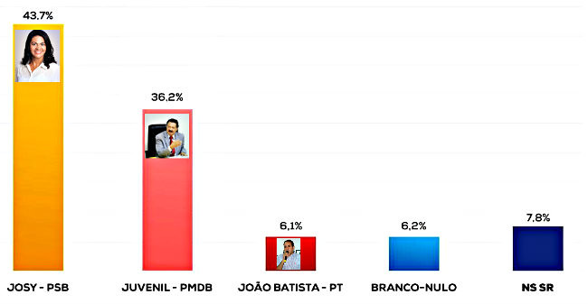 Candidata do PSB, Josy Amaral lidera pesquisa para Prefeitura de Altamira , doxa prefeito altamira1