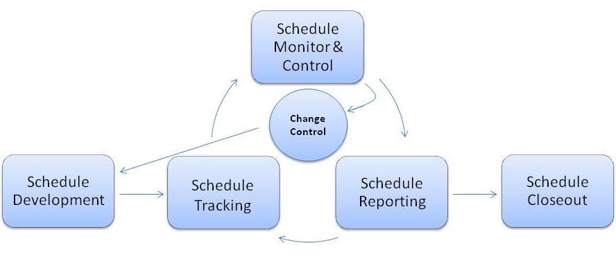 CWDS - schedule management plan
