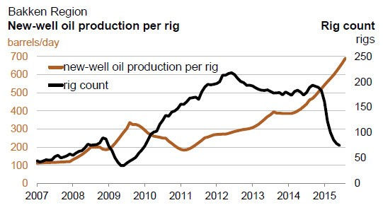 What Happens When Rig Counts Collapse? You Would be Stunned