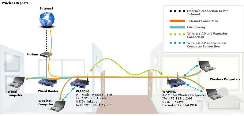 wireless access point setup diagram