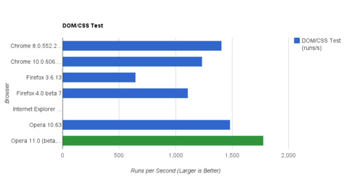 Browser Speed Tests: IE 9 Beta, Firefox 4 Beta, Chrome's Crankshaft, and Opera 11 Beta