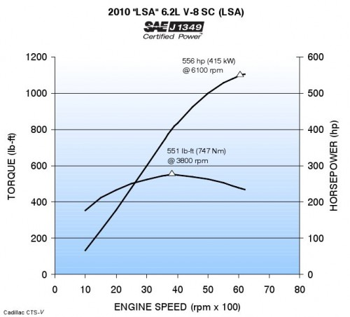 2010 cts v lsa wiring diagram