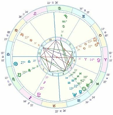 Relationship Timing in Astrology First Meeting Chart