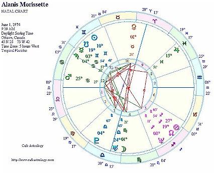 Alanis Morissette \u2013 Celebrity Birth Natal Chart