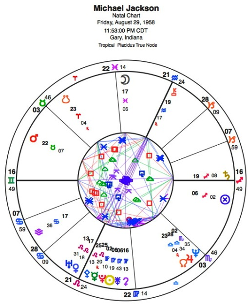 Michael Jackson \u2013 Celebrity Birth Natal Chart