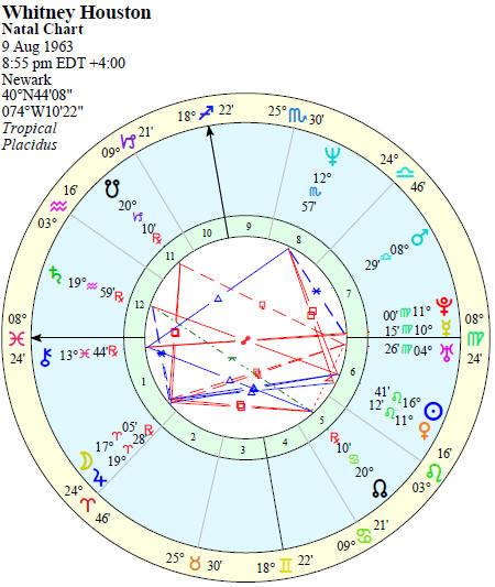 Elegant Cafe Astrology Natal Birth Chart Towelbars