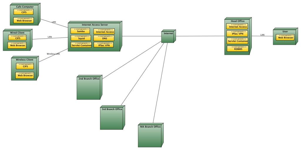 internet cafe network diagram   apk downloaderinternet cafe network diagram