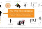 infections spread