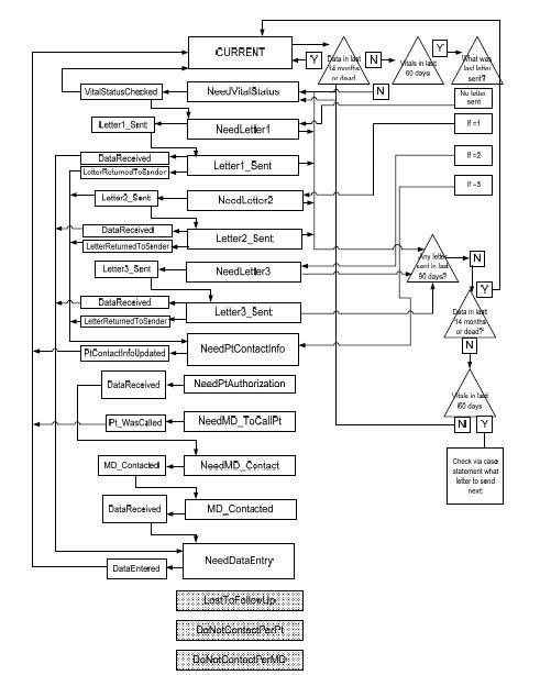 process flow diagram engineering toolbox