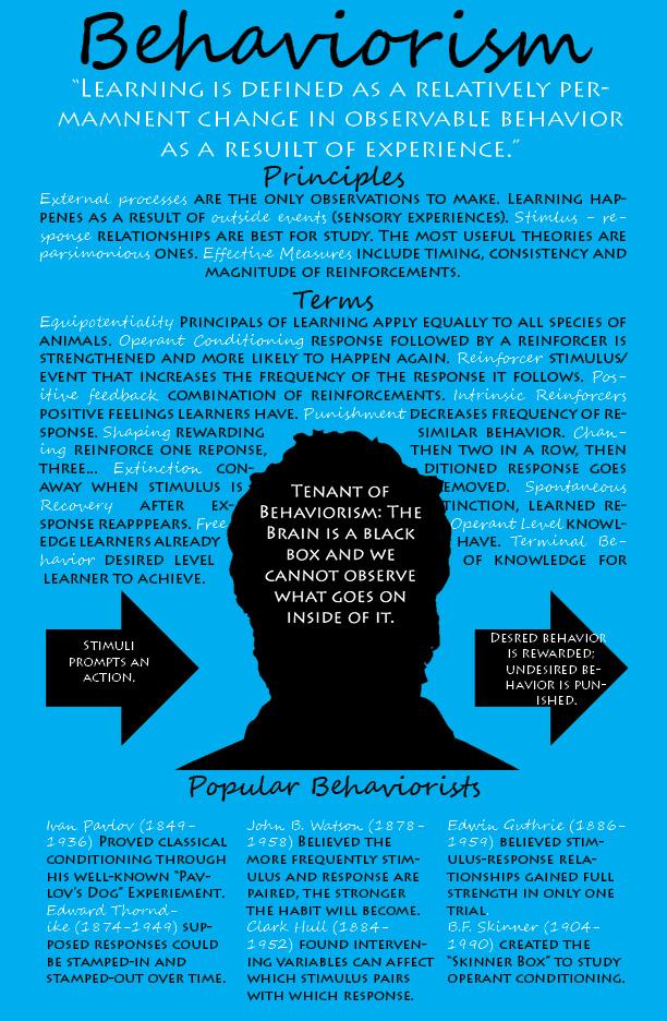 Behaviorism \u2013 IDDE Blog