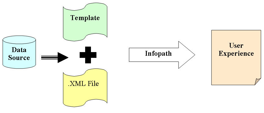 Migrating InfoPath Document Library Ideas for free
