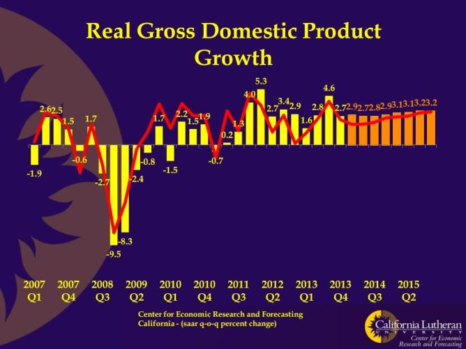 Cerf real domestic product growth