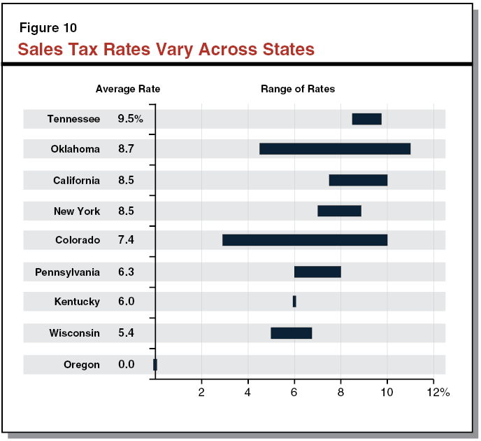 Property Tax Comparison By State