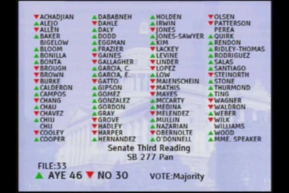 sb277 vote