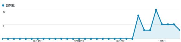 このブログを始めて1週間たったので分析 #アクセス解析